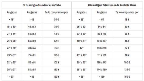 "Nuevo ""Kilos por euros"" 2017 de Media Markt"