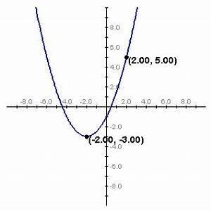 Quadratische Funktionen Scheitelpunkt Berechnen : mathe quadratische funktionen ~ Themetempest.com Abrechnung