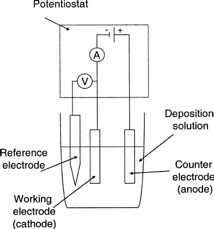 Schematic View The Three Electrode Setup Used