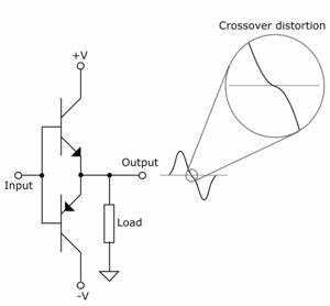 crossover distortion wikipedia With crossover types