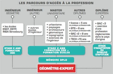 La Profession De Géomètreexpert  Cabinet Ge3d