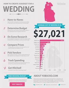 average wedding costs visually With normal wedding budget