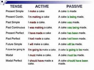 Simple English Grammar Tenses Chart Tense Active Passive Examples Ingles Americano