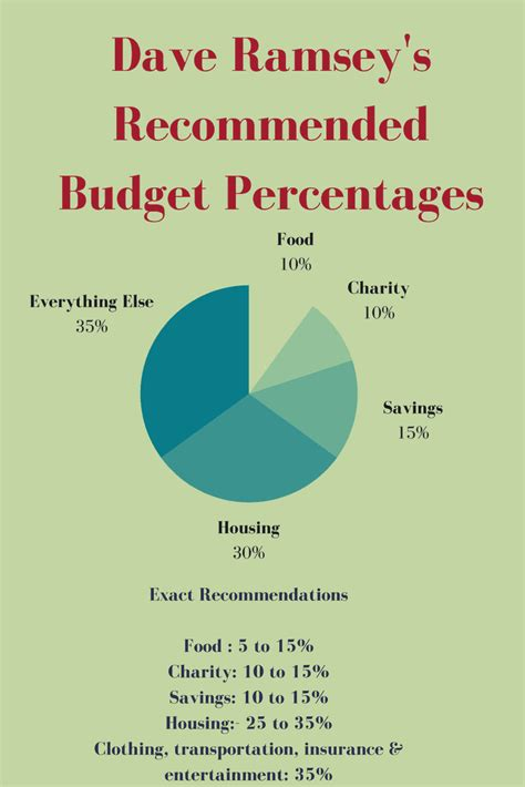 Today, i'd like to respond to a clip from dave ramsey's television show on fox business where he talks about life insurance as being terrible and how but, when it comes to life insurance, he's dead wrong. Dave Ramsey Recommended Household Budget Percentages