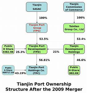Port Of Tianjin Operations And Logistics