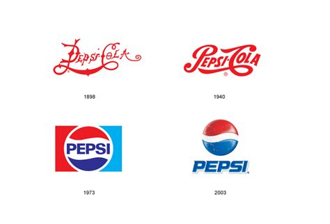 pepsi logo evolution www imgkid com the image kid has it