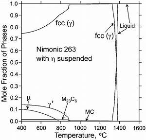 Calculated Phase Fraction Vs Temperature Diagram For Nimonic
