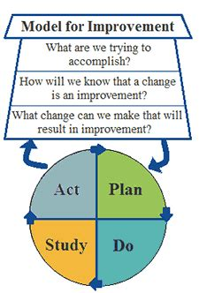 model for improvement template diagram of the model for improvement pdsa education templates and science