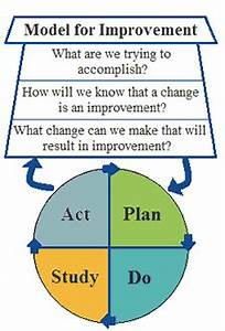 Diagram of the model for improvement pdsa pinterest for Model for improvement template