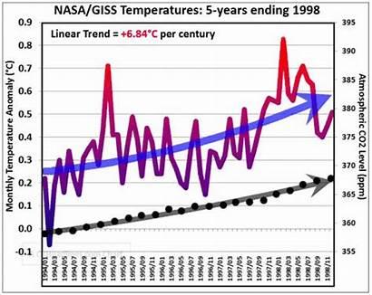 Global Warming Nasa Data Irreversible Climate Change