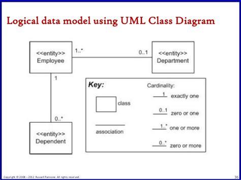 agile  resurgence  visual modeling