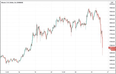 As major cryptocurrency exchange coinbase prepares to start trading publicly on nasdaq, it announced its first quarter estimated results and outlook for 2021 as a whole. Bitcoin price crashes to $16,350 as derivatives positions worth billions of dollars get liquidated