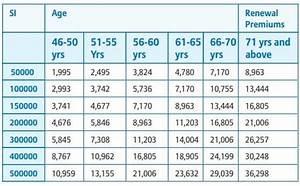 Top 6 Best Health Insurance Plans For Senior Citizens Or