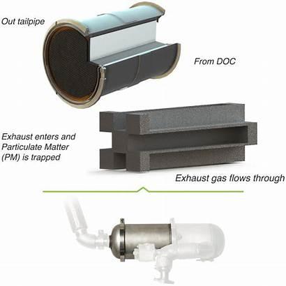 Filter Diesel Particulate Catalytic Cdpf Exhaust Carrier