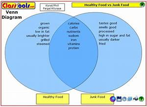 Grads Classroom Blog   Healthy Food Vs Junk Food