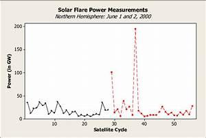 Solar Flare Power Measurements