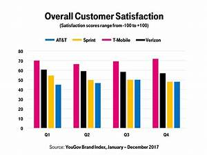 T Mobile Geschäftskunden Service : t mobile was tops in customer satisfaction among us carriers for 2017 android authority ~ A.2002-acura-tl-radio.info Haus und Dekorationen