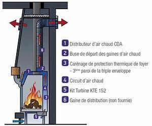 Kit De Distribution D Air Chaud : chemin e insert avec ventilateur ~ Dailycaller-alerts.com Idées de Décoration