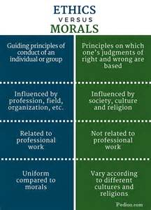 Differences Between Ethics Morals and Values