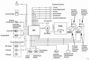 Diagram Pengontrolan Engine Pada Hydraulic Excavator