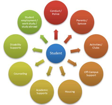 case management model centre  innovation  campus