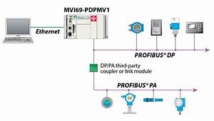 Profibus Protocol Solutions    Protocol    Landing Pages