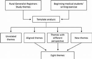 Template Analysis Flow Chart  This Chart Demonstrates The