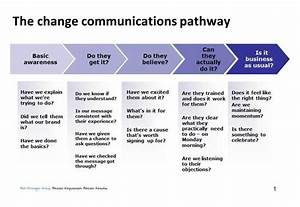 change communication template 28 images change With change communication plan template