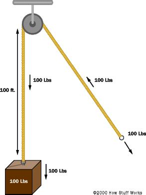 How a Block and Tackle Works HowStuffWorks