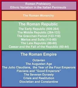 A Roman History Timeline