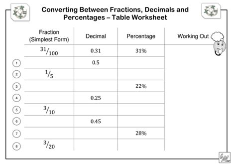 fractions decimals percentages table worksheet by