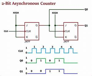 Asynchronous Counter