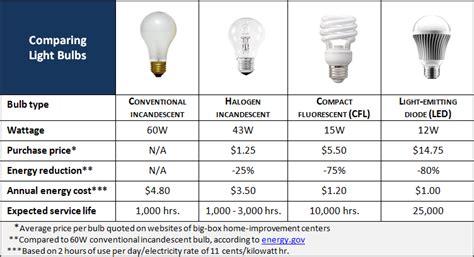 new energy efficient incandescent light bulbs comparing energy efficient light bulbs with old tech ls