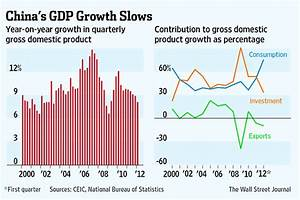 China's Economy: The First Quarter - China Real Time ...