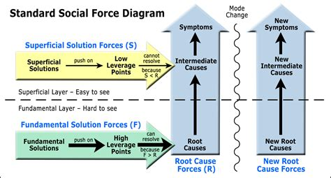 social force diagrams toolconceptdefinition