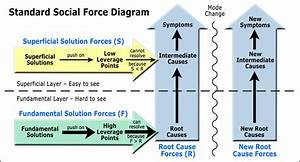 Social Force Diagrams  Concept  Definition