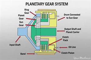 Manual Transmission System  How Manual Gearboxes Work  2019