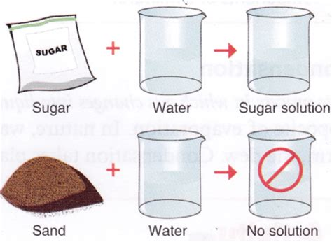 what is a solution and how does it relate to solubility