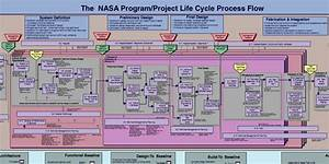 The Nasa Program  Project Life Cycle Process Flow
