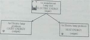 Energy Converter Flow Diagram Of An Electric Lamp