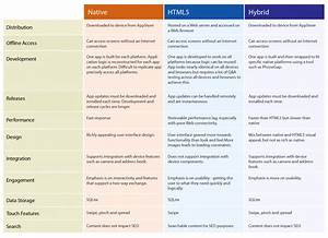 Difference Between Native HTML5 And Hybrid Apps