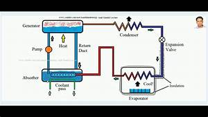 Vapour Absorption Refrigeration Cycle  Aqua Ammonia System