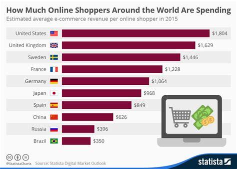 Online Consumer Spending Around the World