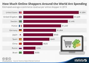 Uk Online Shop : chart how much online shoppers around the world are spending statista ~ Orissabook.com Haus und Dekorationen
