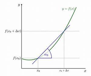 Differenzenquotienten Berechnen : steigungsdreieck berechnen die steigung das ~ Themetempest.com Abrechnung