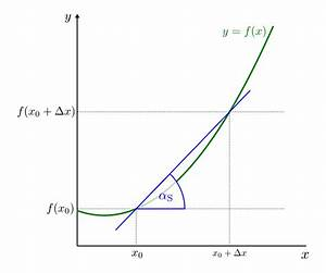 Fliesen Berechnen Formel : steigungsdreieck berechnen die steigung das steigungsdreieck und berechnung der steigung an ~ Themetempest.com Abrechnung