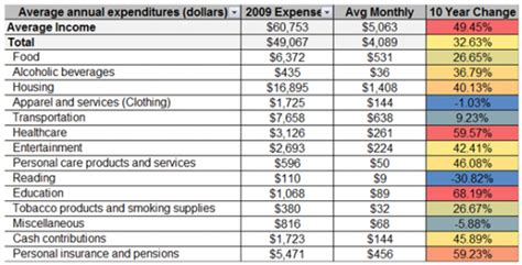 monthly expenses how much do we spend monthly