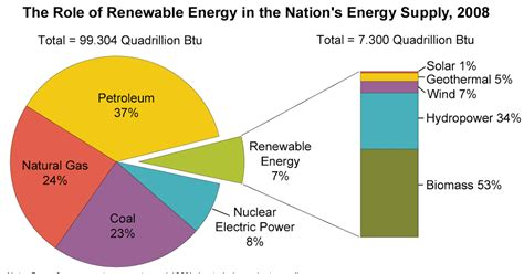 Interesting Energy Facts