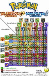 Poku00e9mon Heartgold Soulsilver Type Chart Png V11