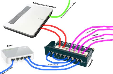 analog telefonanlage ans patchfeld mikrocontrollernet